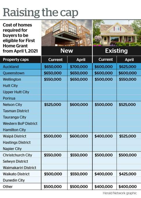 NZ Herald Housing Cap Raise