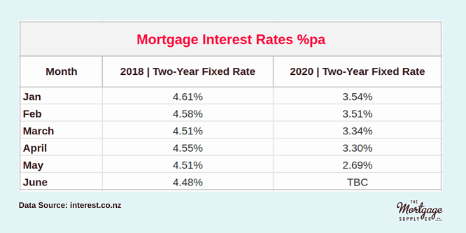 Mortgage Interest Rates %pa Month 2018 _ Two-Year Fixed Rate 2020 _ Two-Year Fixed Rate Jan 4.61% 3.54% Feb 4.58% 3.51% March 4.51% 3.34% April 4.55% 3.30% May 4.51% 2.69% June 4.48% TBC